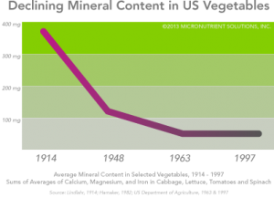 lower-mineral-content-vegetables1